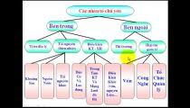 Môn Địa Lý - Zuni.vn - Địa Lý Các Ngành KT: Một Số Vấn Đề PT Và Phân Bố CN - Vấn Đề Tổ Chức Lãnh Thổ Công Nghiệp